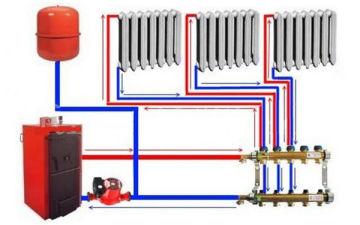Отопление газом в частном доме. Какой газ лучше?