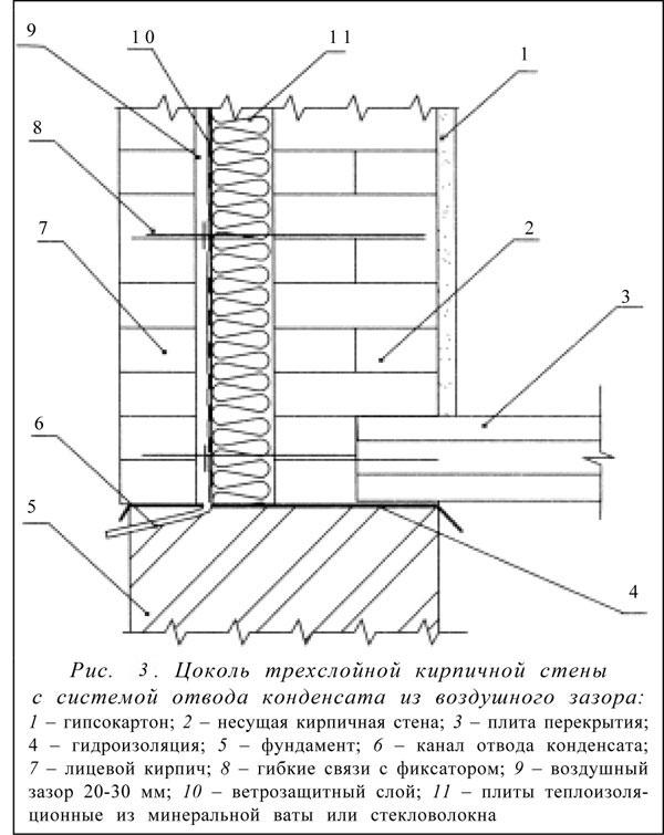 Цоколь трехслойной кирпичной стены